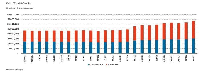 equity-growth-corelogic-feb16