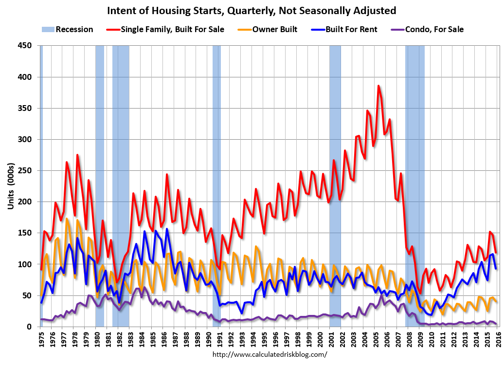 Exceedingly tepid recovery in home construction.