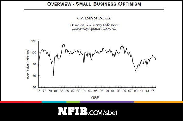 Small business optimism chart
