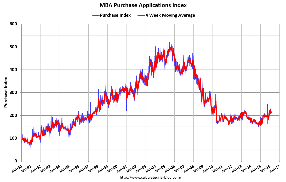 Purchase mortgage applications have tracked rates: get close to 4.50 percent and fall off; go back into the 3s and rise.