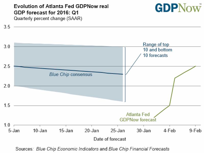 Atlanta Fed GDP Tracker