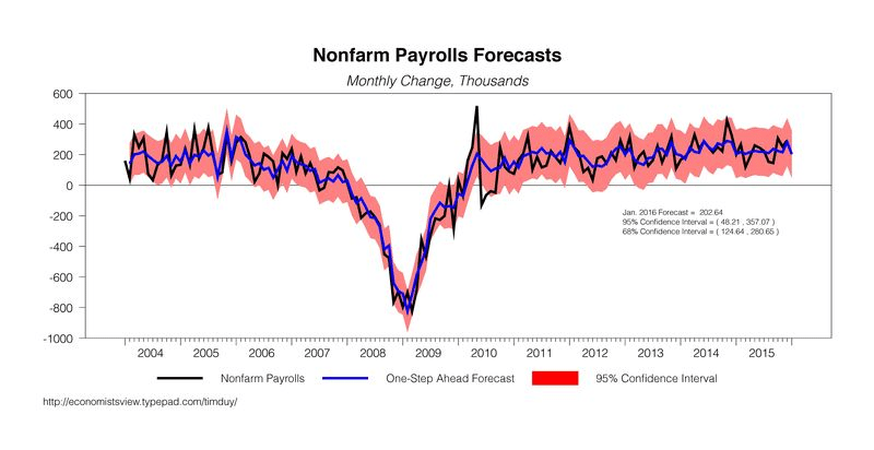 Nonfarm payroll forecasts