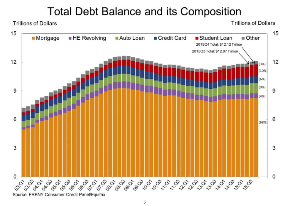 The New York Fed's quarterly rundown on consumer debt