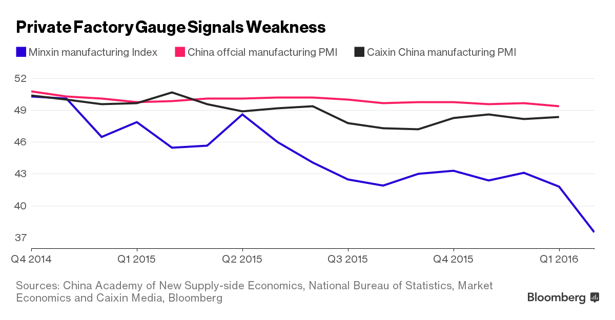 Bloomberg's graph of different China measures.
