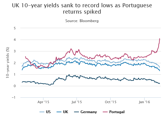 Good-credit yields falling out from under poor-credit ones