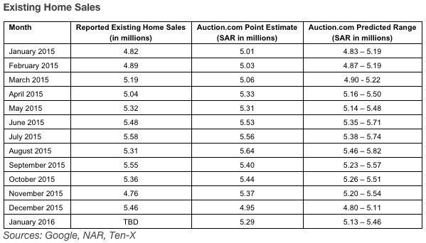 A table showing existing home sales from Ten-X.