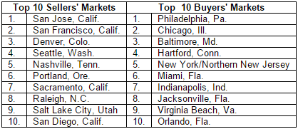 January Zillow Real Estate Market Reports