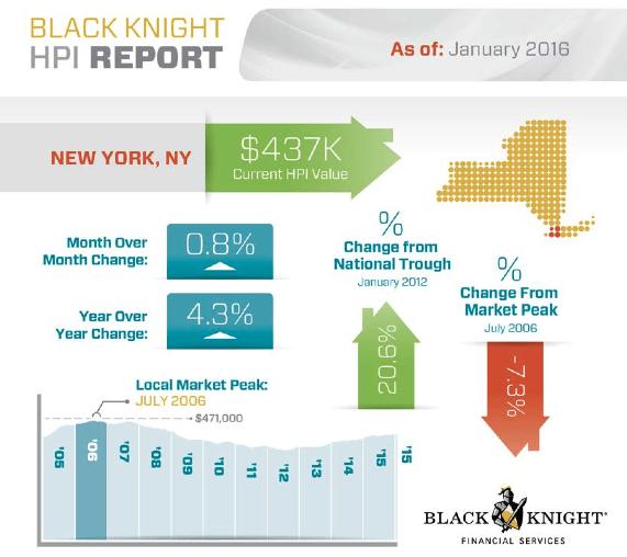 Black-Knight-NY-HPI-1