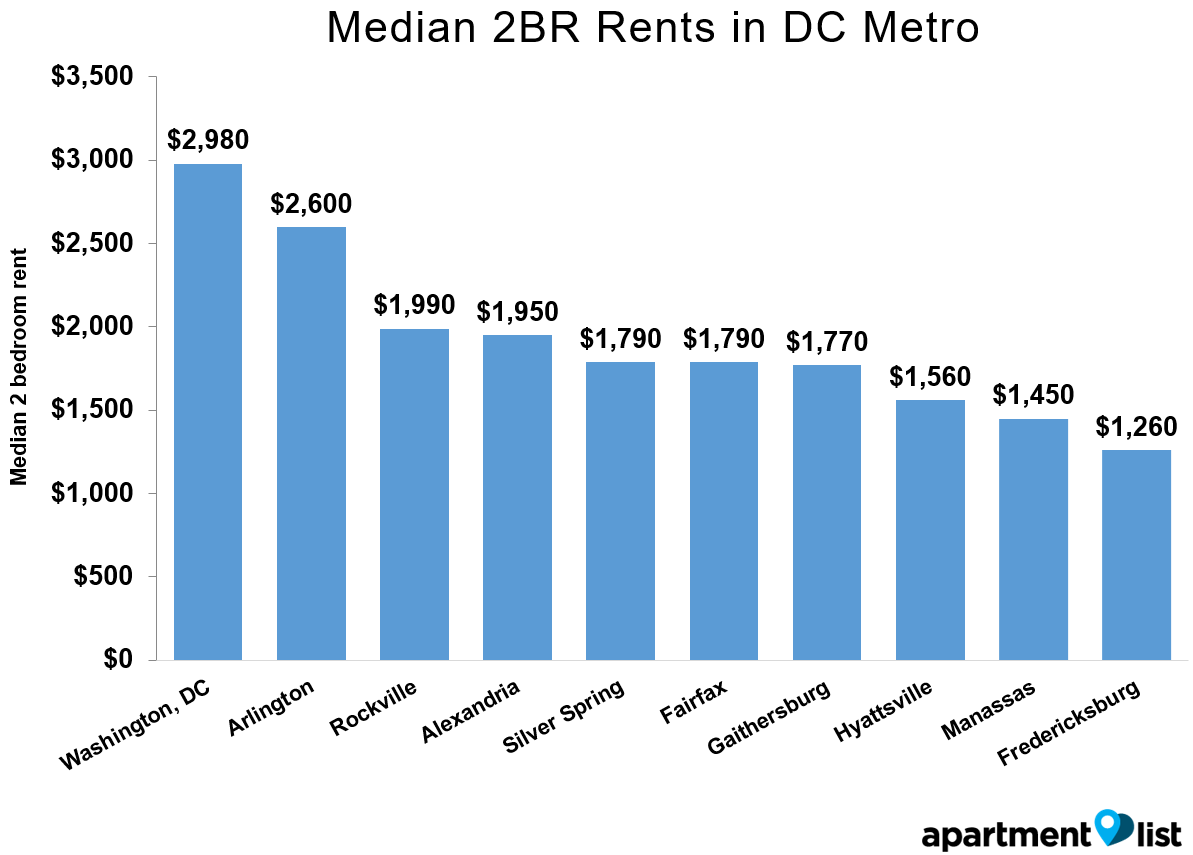 DC Rents Metro Mar 2016
