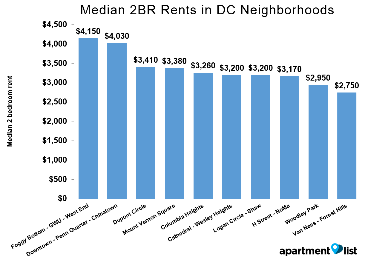 DC Rents Neighborhood Mar 2016