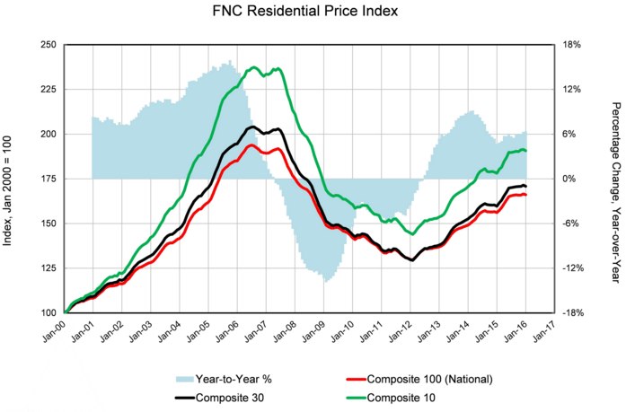 Fnc Residential Price Index Finds Houston Home Prices Falling