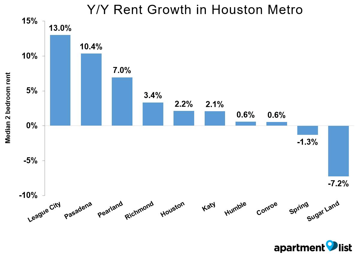 Houston-Growth-Metro-Mar-2016