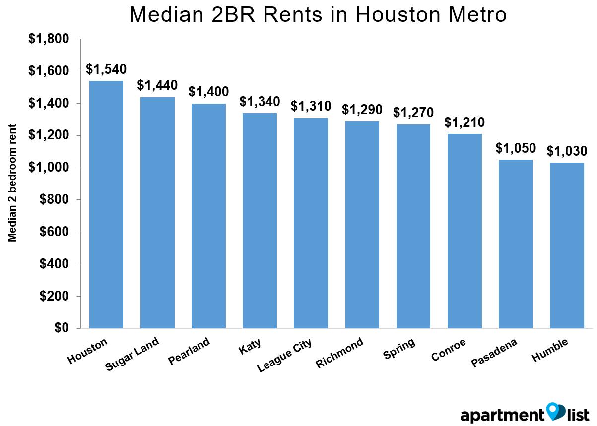 Houston-Rents-Metro-Mar-2016