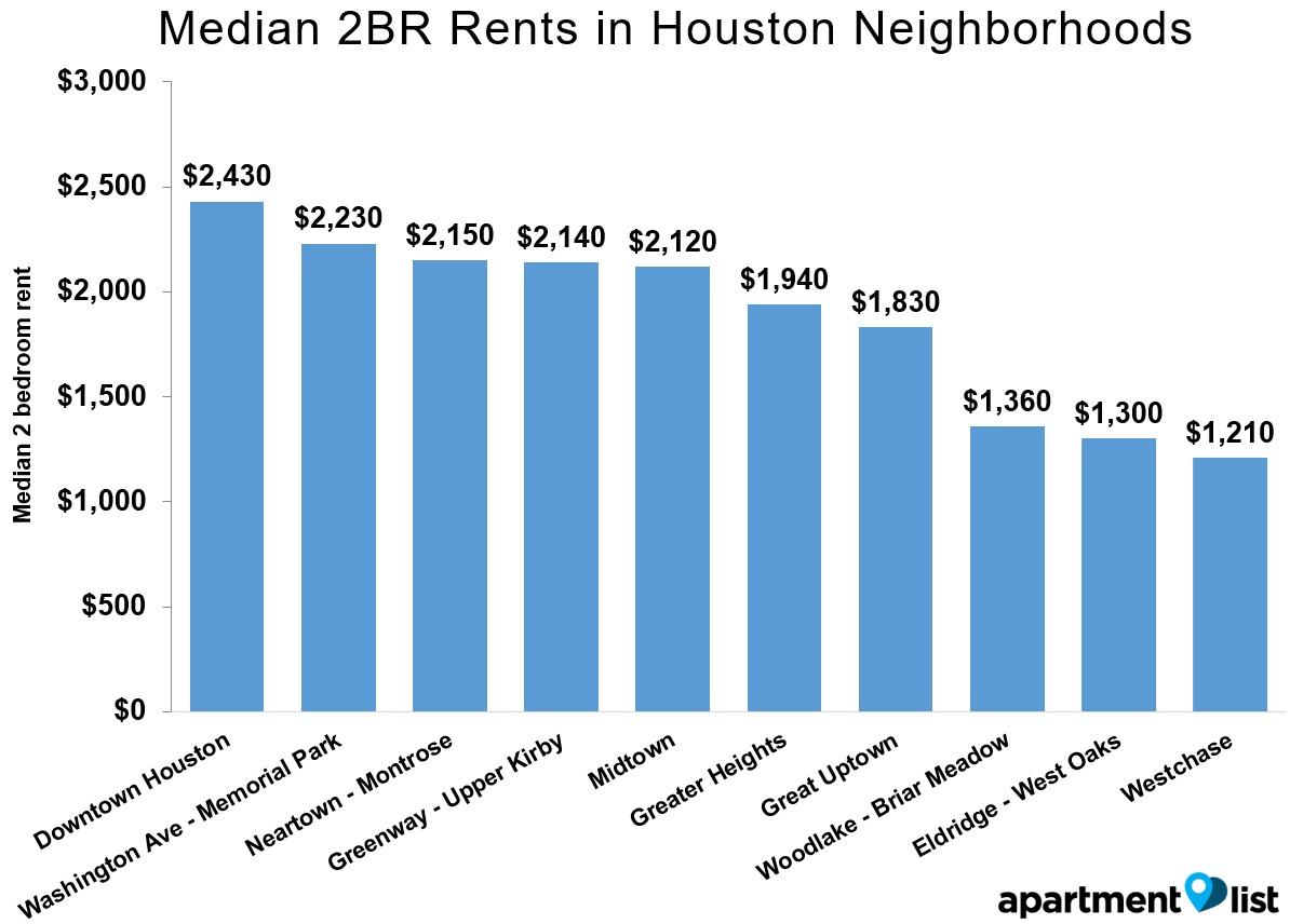 Houston Rents Neighborhood Mar 2016