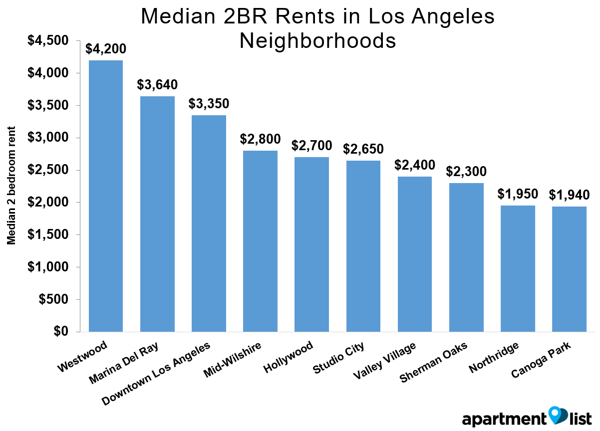 LA Rents Neighborhood Mar 2016
