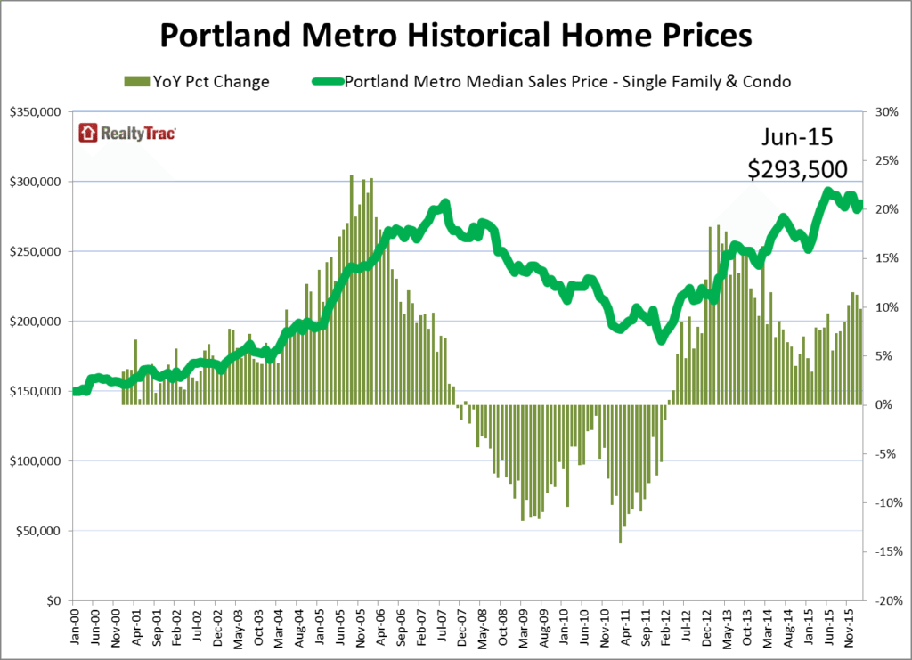 Portland_Home_Price_Historical