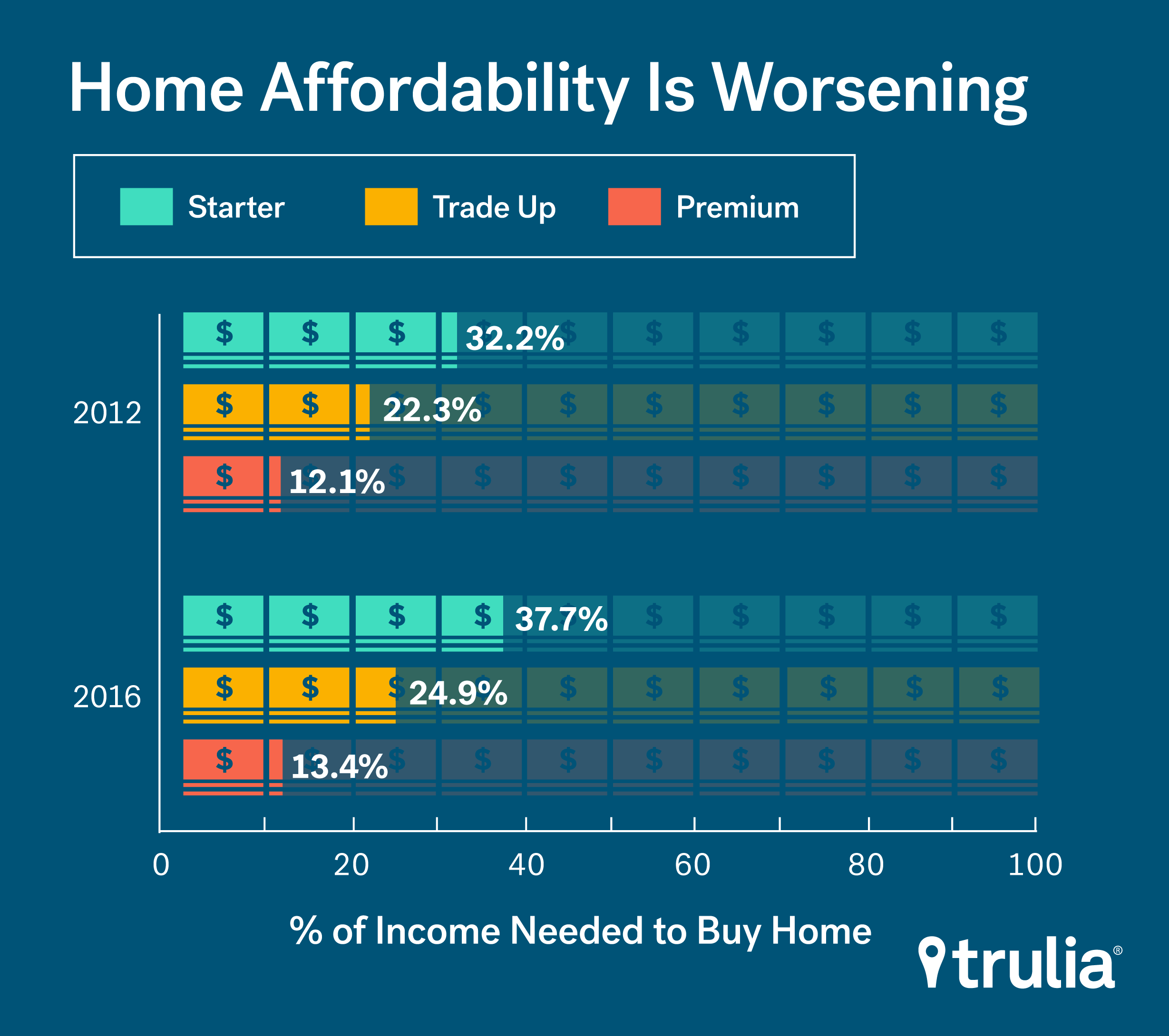 Trulia_Inventory_Afford_Mar2016