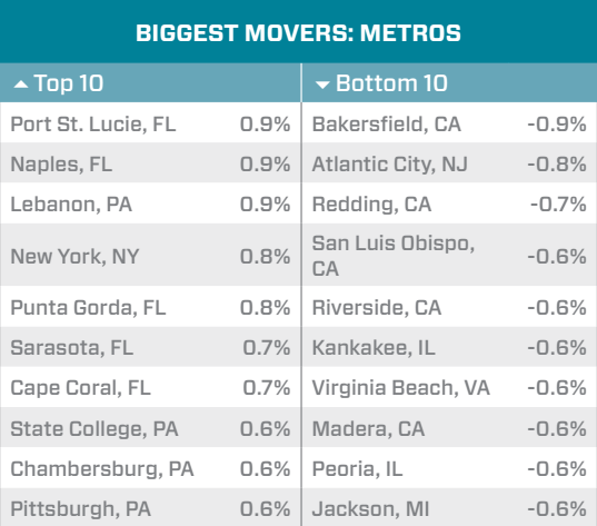 biggest movers