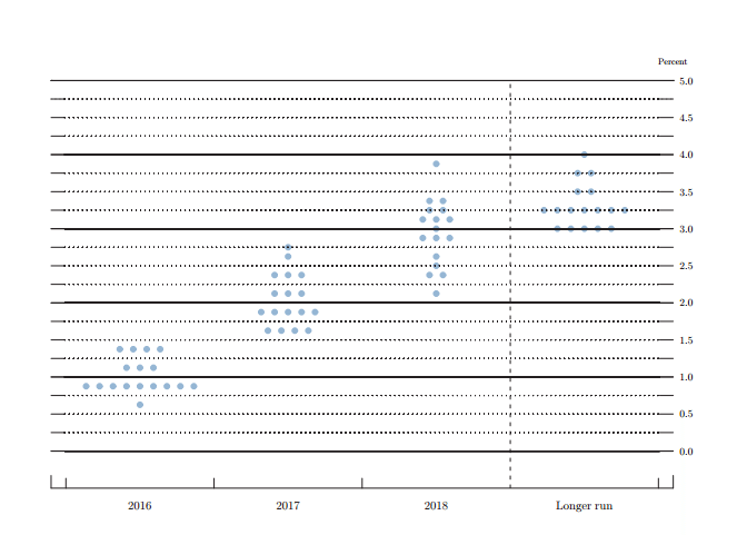 """The """"damned little dots"""" in the Fed's Summary Economic projections."""