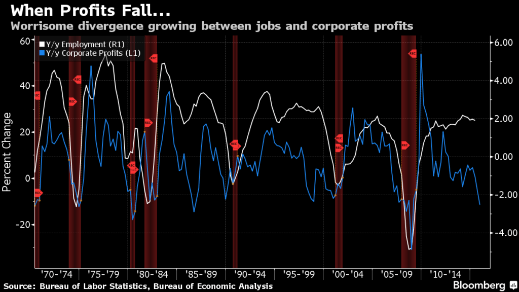 Maybe the drop in profits is merely the effect of falling energy prices and the strong dollar. Maybe not.