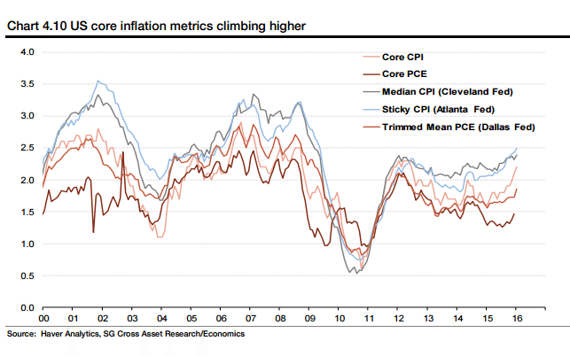 There is an uptick in inflation measures