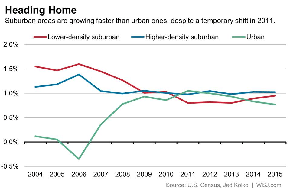 A tidbit from the Census Bureau. That migration to urban homes? Actually not.
