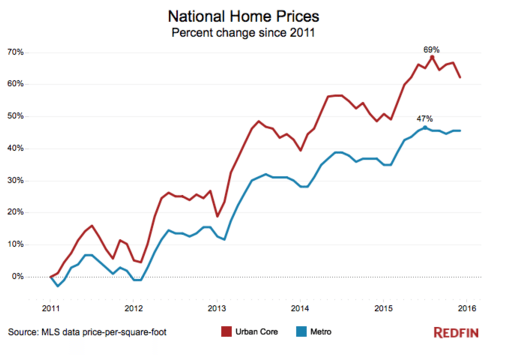 national home prices