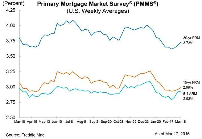 Freddie Mac's Primary Mortgage Market Survey March 17, 2016