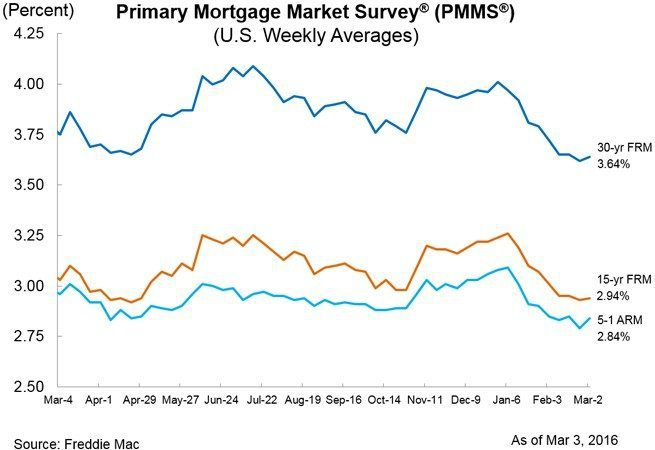 pmms_chart_march3_2016
