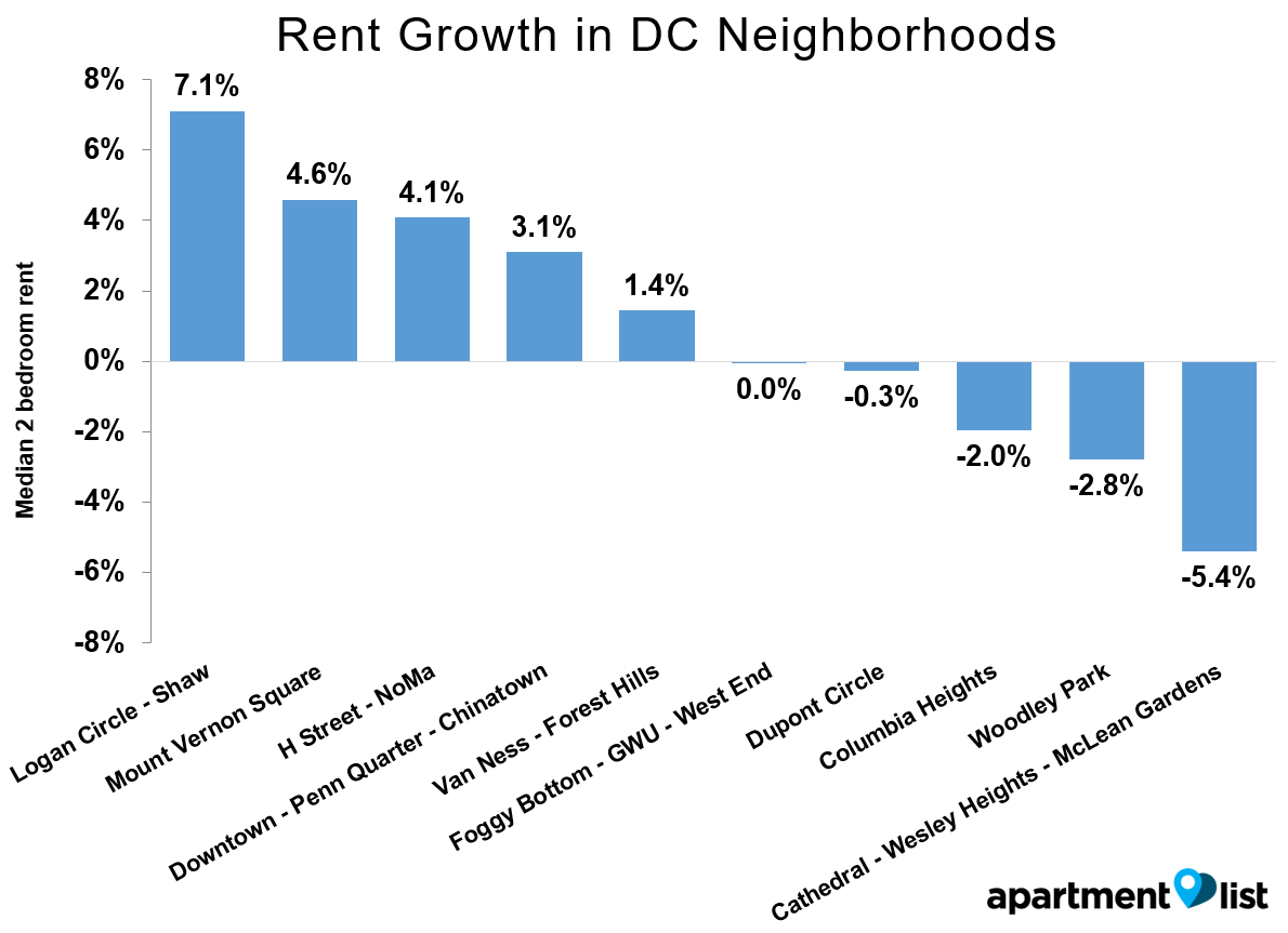 DC-Growth-Neighborhood-Apr-2016