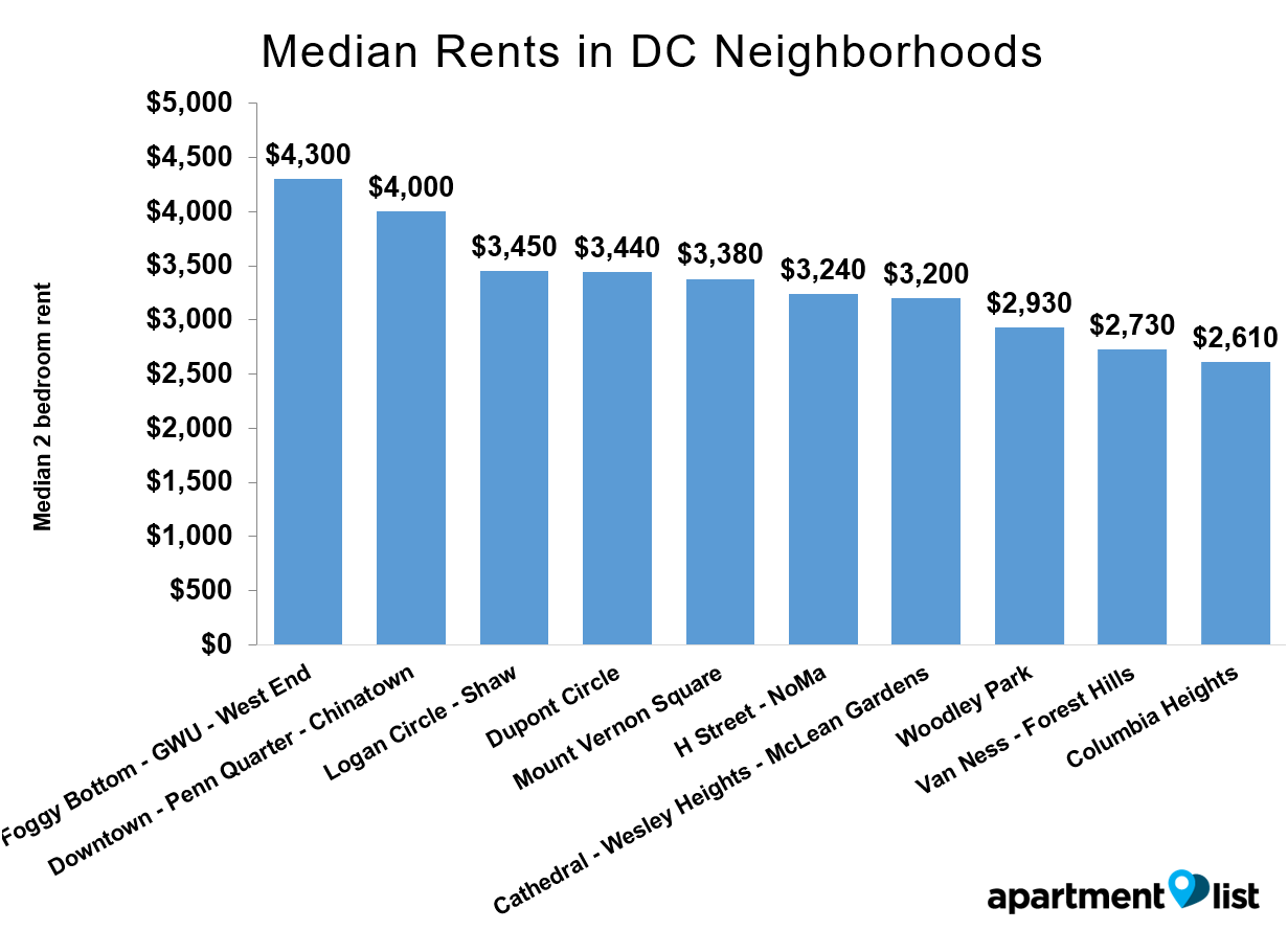 DC-Rents-Neighborhood-Apr-2016