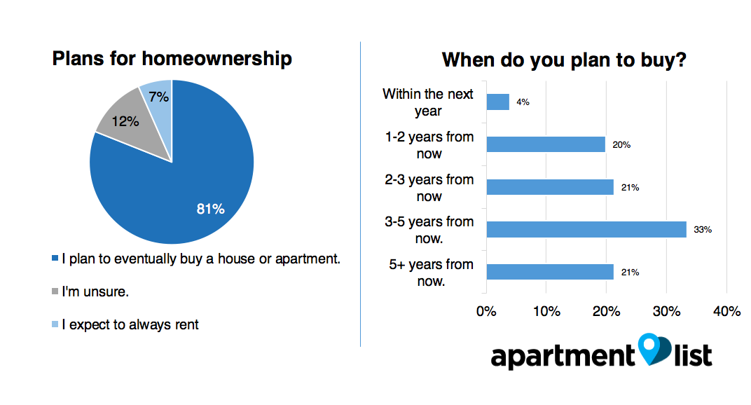 DC homeownership 2