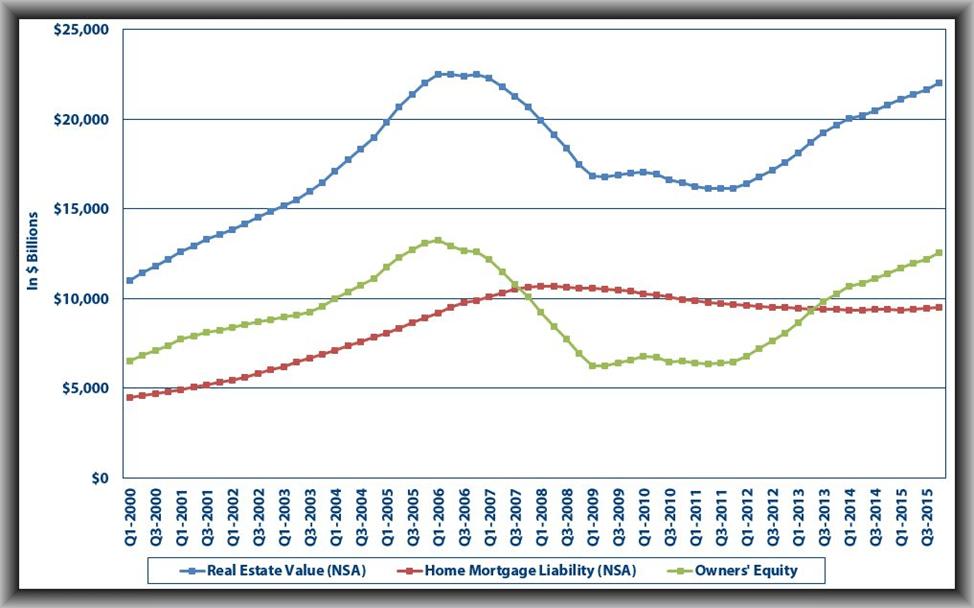HomeEquityGraph