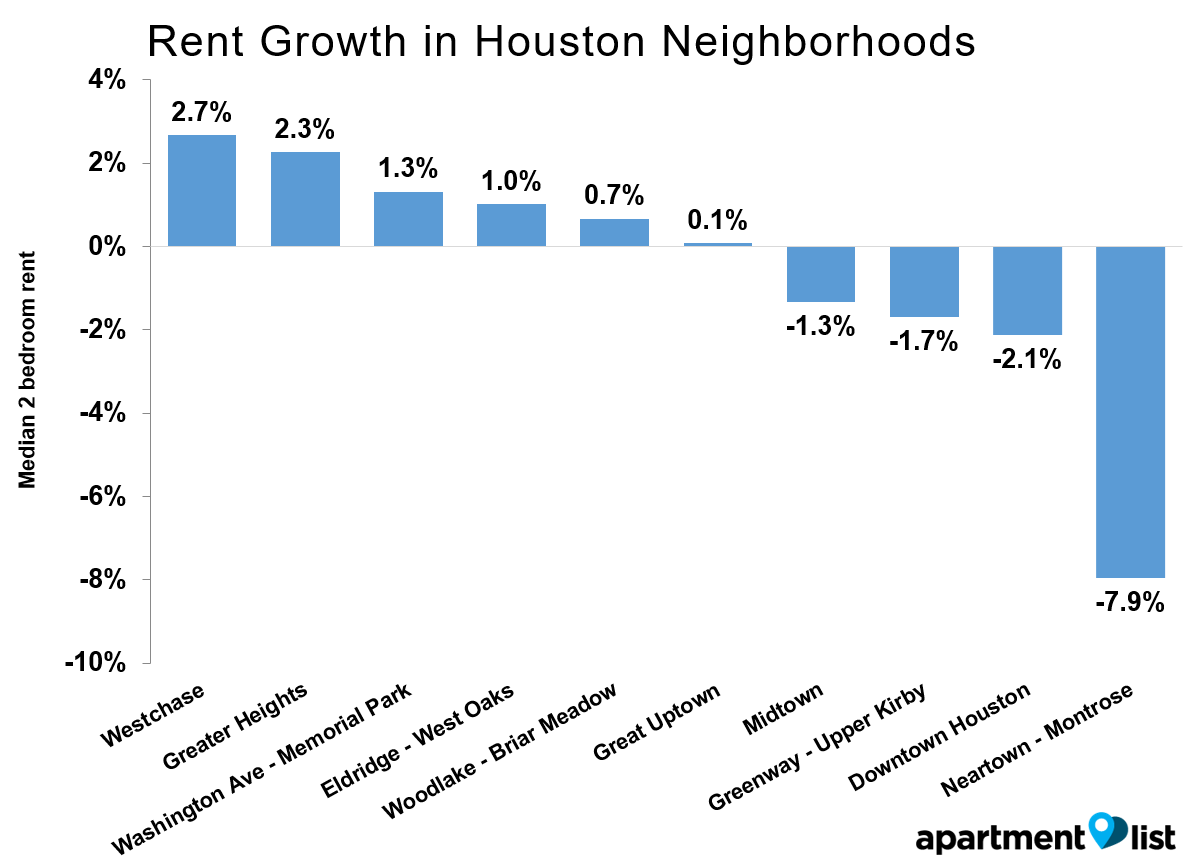 Houston-Growth-Neighborhood-Apr-2016