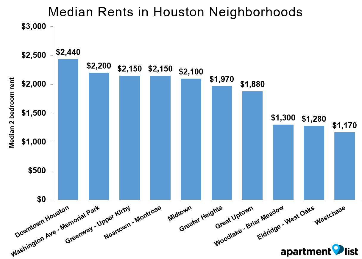 Houston-Rents-Neighborhood-Apr-2016
