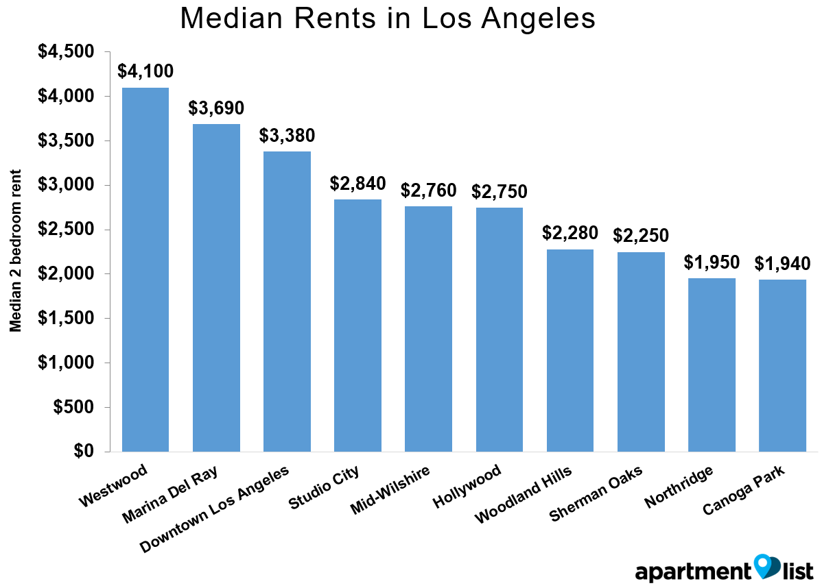 LA-Rents-Neighborhood-Apr-2016
