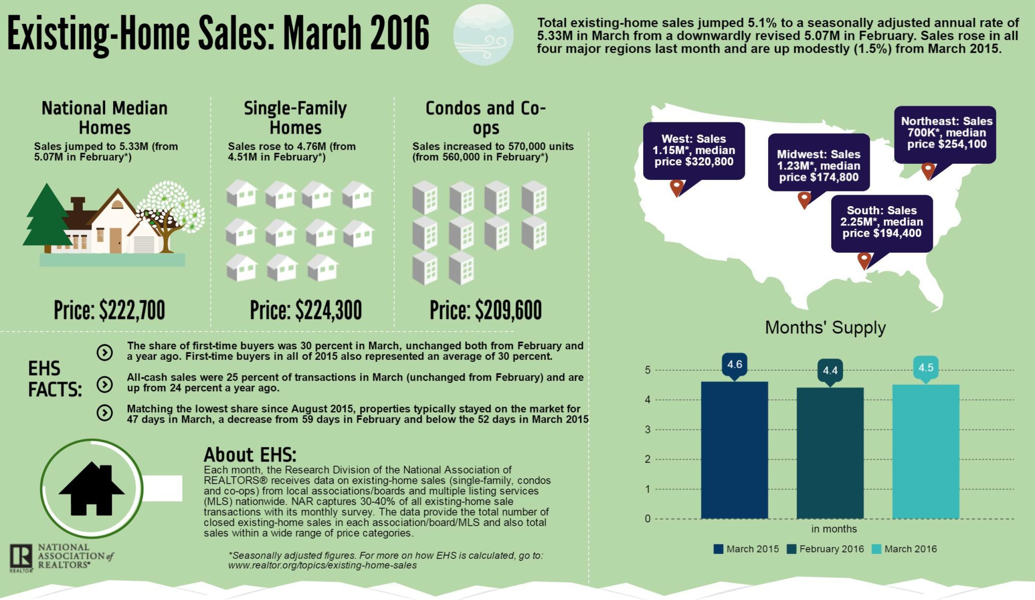 March EHS Infographic