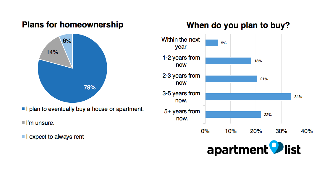 chicago homeownership 2