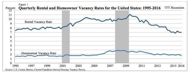 homeowner-rental-vacancy-q12016