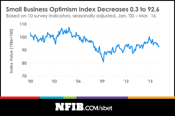 The two NFIB charts show the small-business stall.