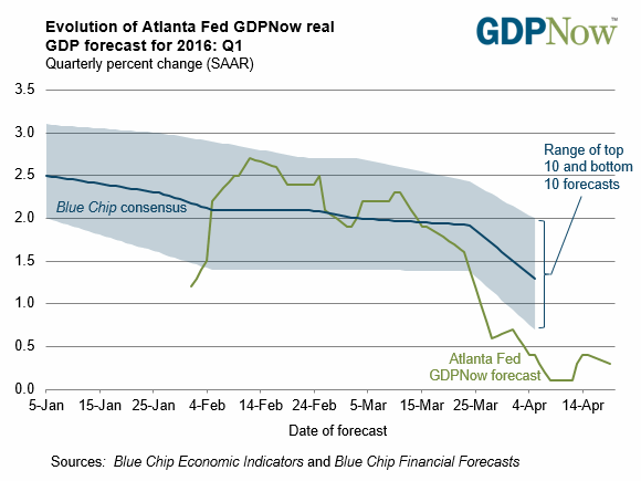Q1 GDP will be near zero growth, but GDP overweights the energy bust and underweights the consumer.