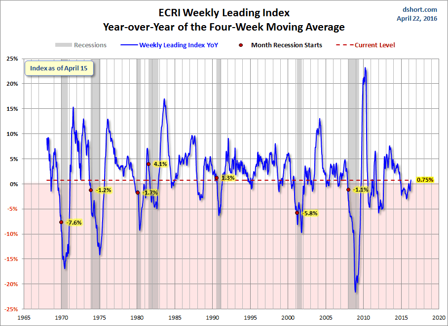The ECRI has the best long-term forecasting record of any, and it is improving.