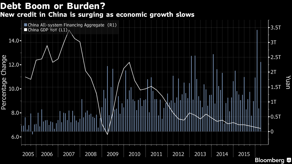 The next decline in US rates most likely will trace to the next accident in China, held together for the moment buy a new binge of borrowing.