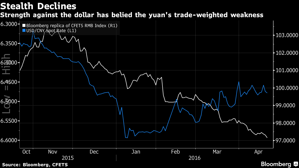The chart shows the yuan slipping versus the others along with the dollar. But when the Fed tightens again the dollar will rise again, and China will not be able to hold the peg.