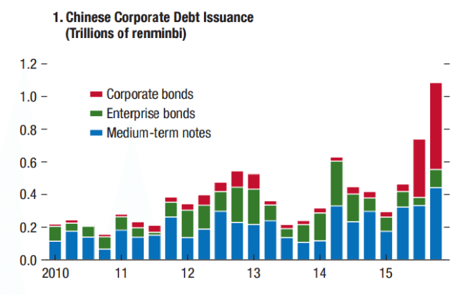 China's failing effort at rebalancing shows in this chart of corporate debt issuance.