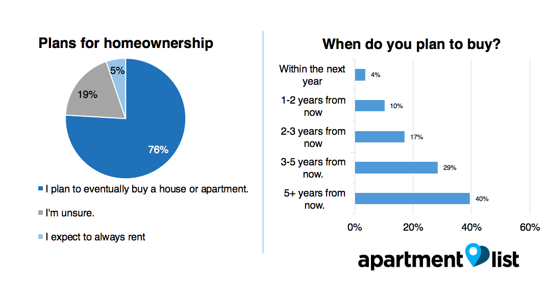 los angeles homeownership 2