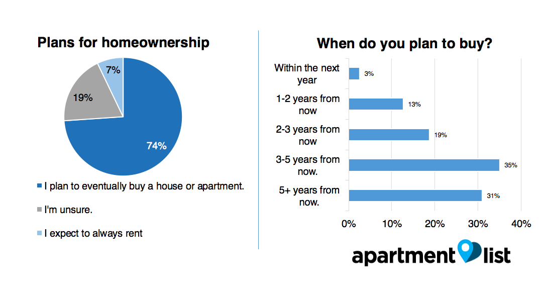 new york homeownership 2