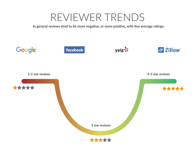 online reviewer trends