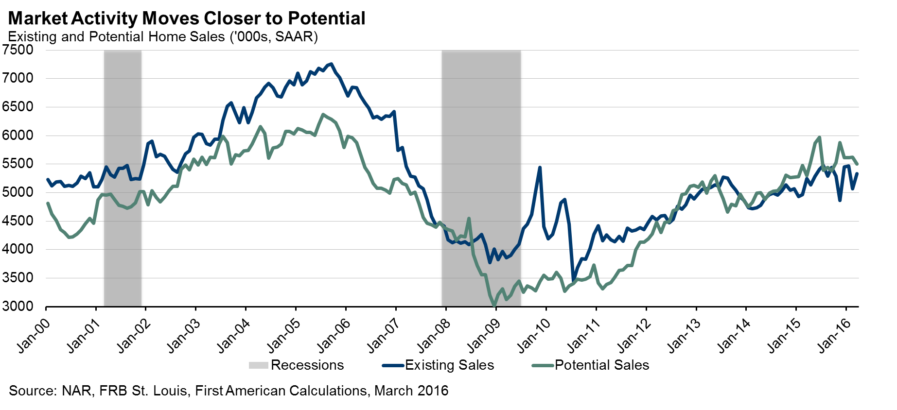 051816_potential_home_sales