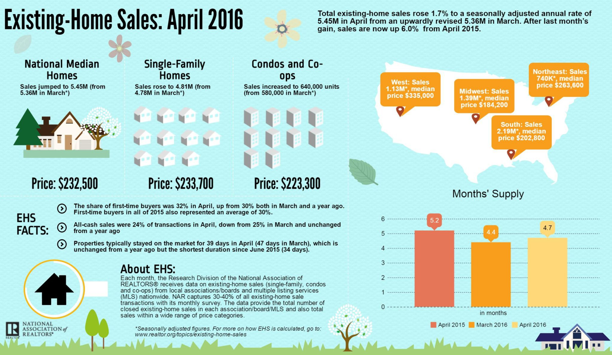 April EHS Infographic